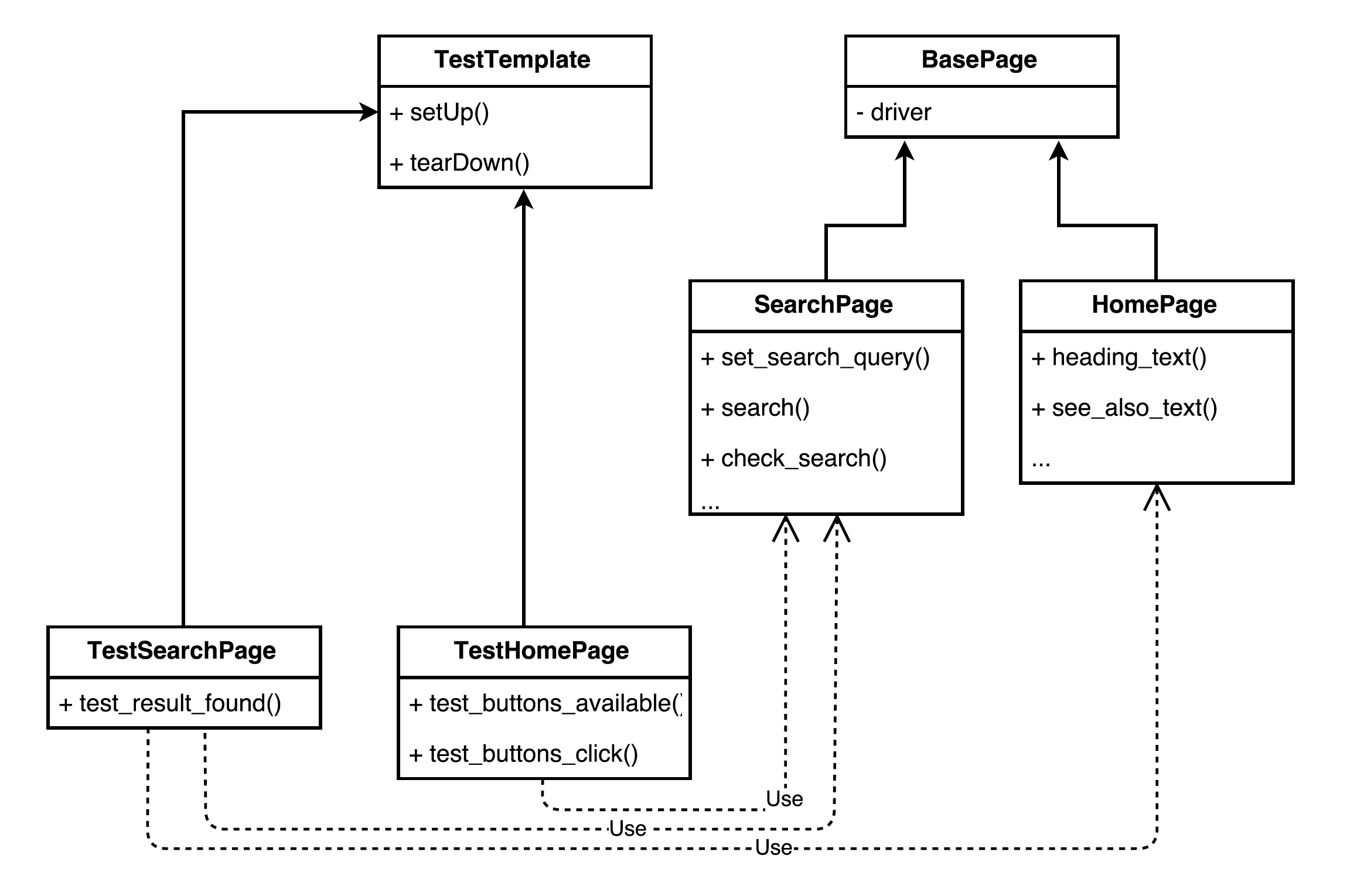 From a messy script to page object pattern in Python – A